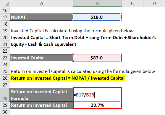 Invested Capital (ROIC)-1.4