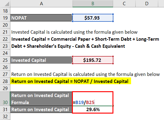Return On Invested Capital (ROIC)-2.4