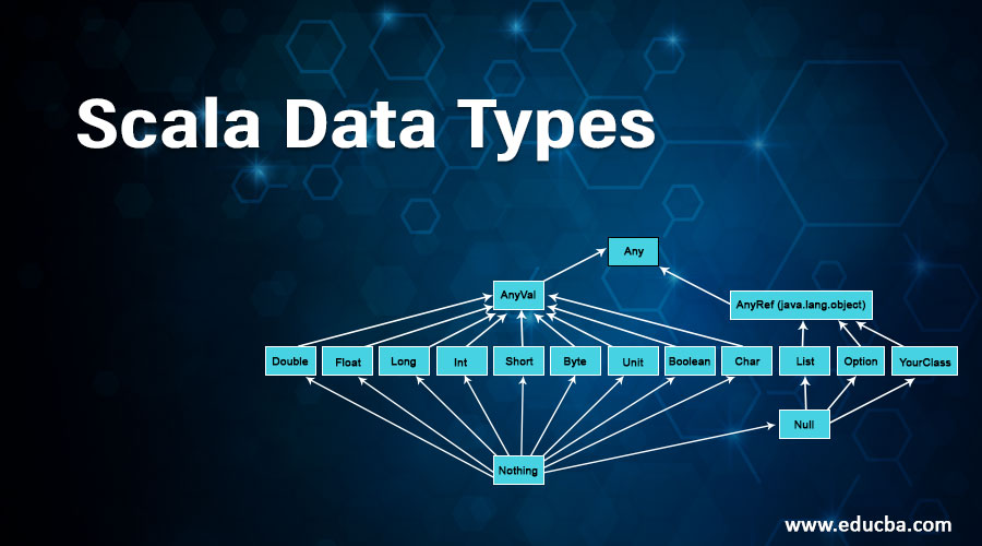 Scala Data Types