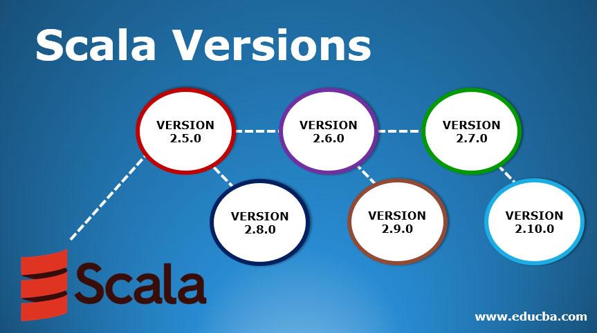 Scala-Versions