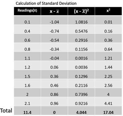 Statistical Analysis Methods - Standard Deviation