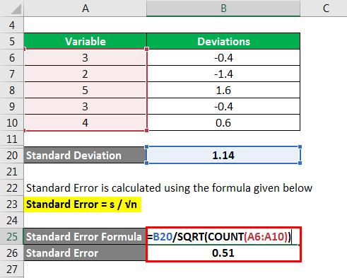 Standard Error Formula - 1.6