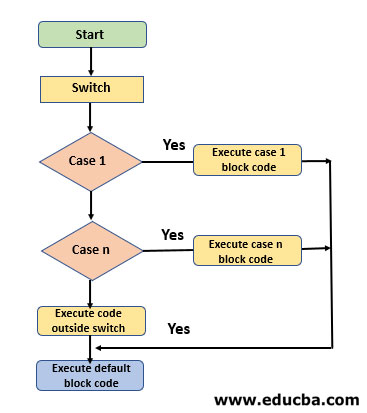Switch Case in Shell Scripting Flow Diagram