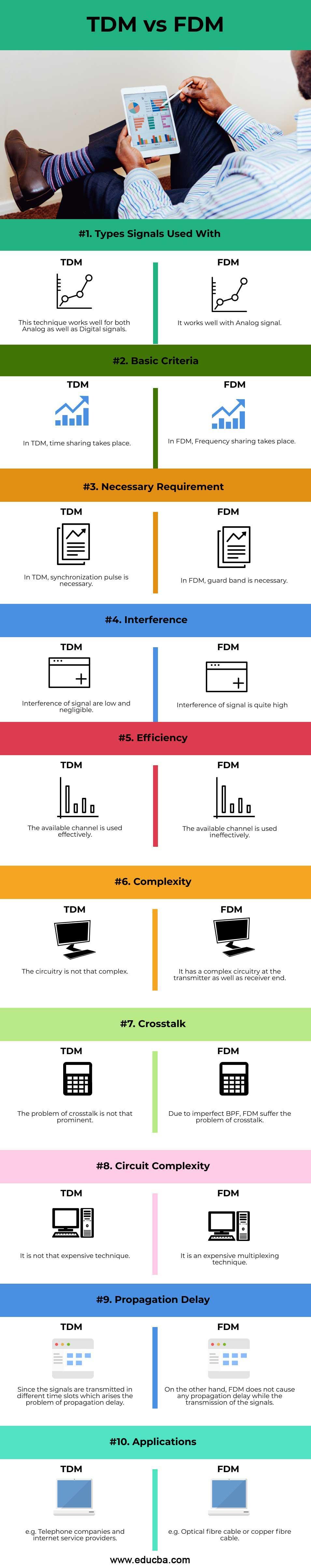 TDM-vs-FDM-info