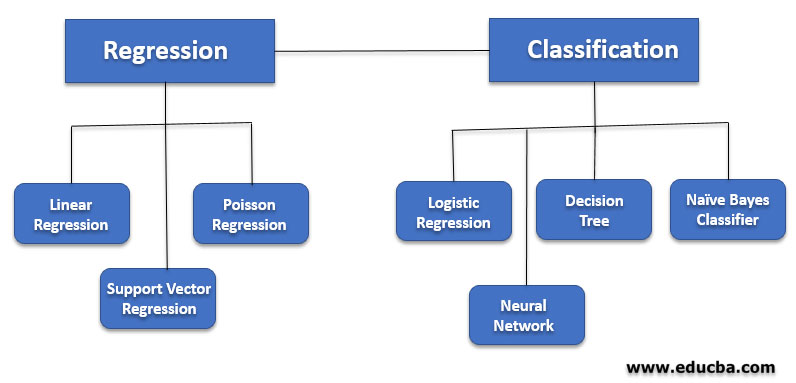 Types of Supervised Learning Algorithm
