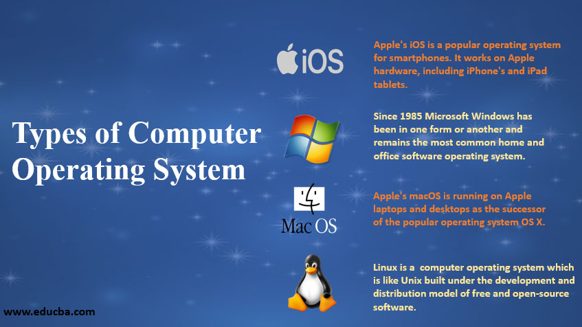 TYPES OF COMPUTER OPERATING SYSTEM
