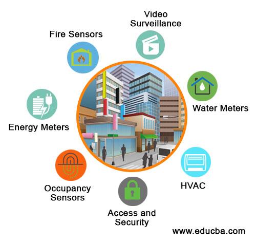 Top 7 Smart City Applications