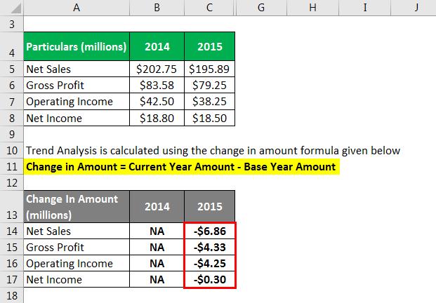 Trend Analysis Formula - 1.3