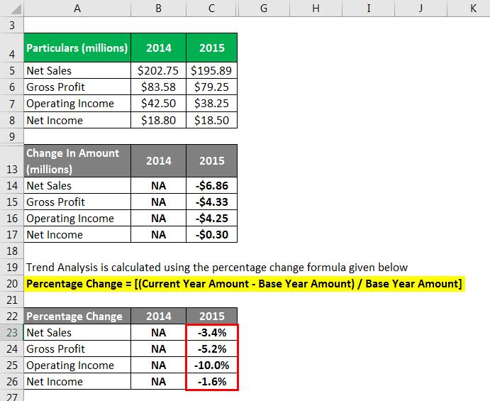 Trend Analysis Formula - 1.7
