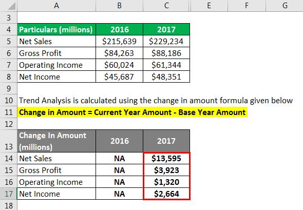 Trend Analysis Formula - 2.3