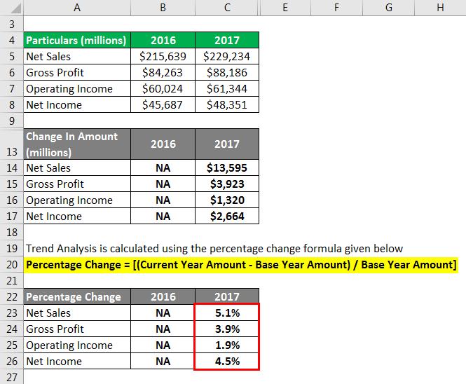 Trend Analysis Formula - 2.6