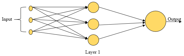 Types of Neural Networks 1