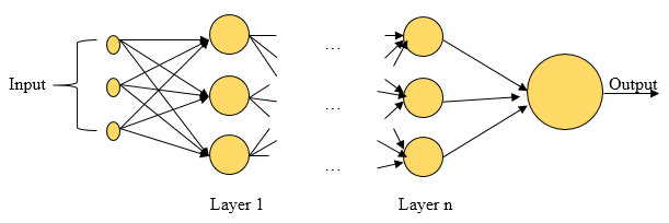 Types of Neural Networks 2