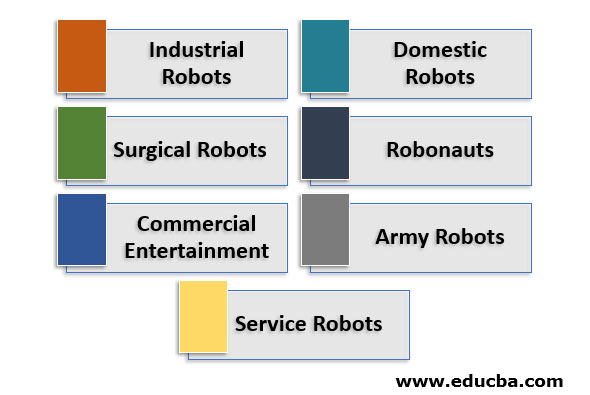 Types of Robots Based on their Application