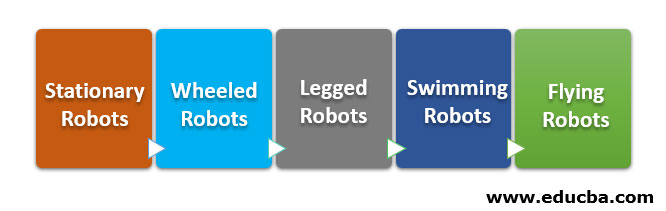 Types of Robots as Per the Kinematics