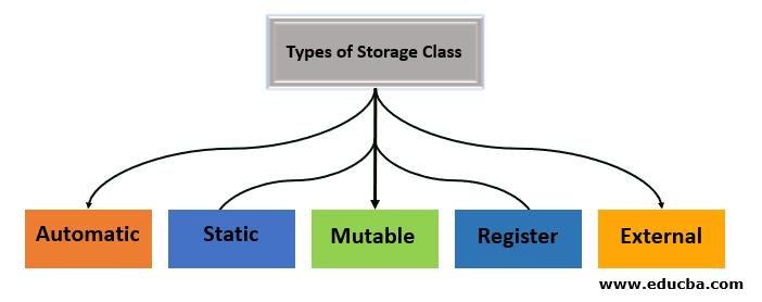 Types of Storage Class