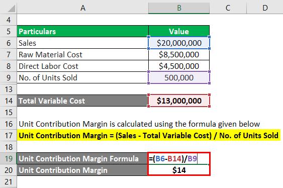 Unit Contribution Margin-1.3