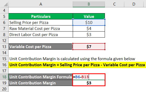 Unit Contribution Margin-2.3