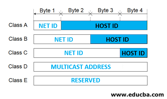 Uses and Classes of IP Addresses2