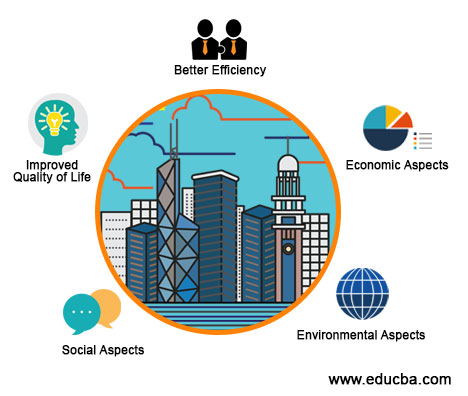 Uses of Smart City Application