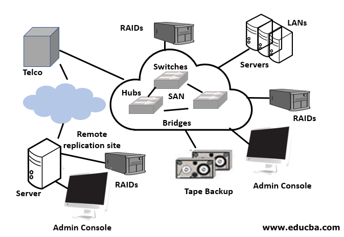 What is the Storage Area Network