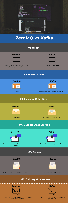 ZeroMQ-vs-Kafka-Info