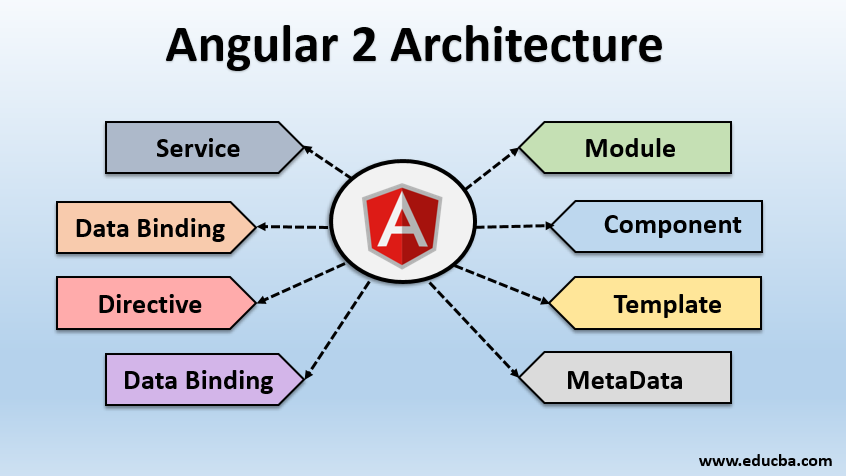 angular 2 architecture