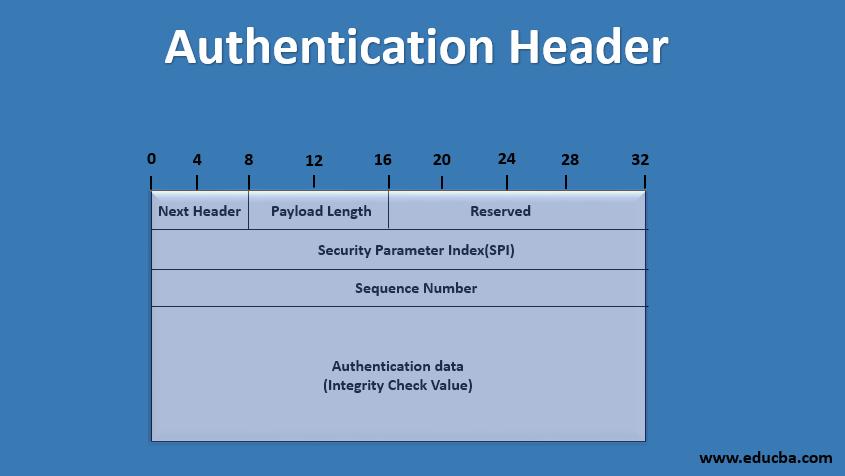 authentication header1