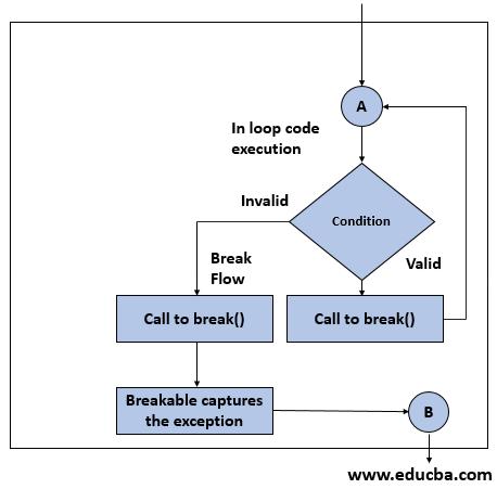 break in scala