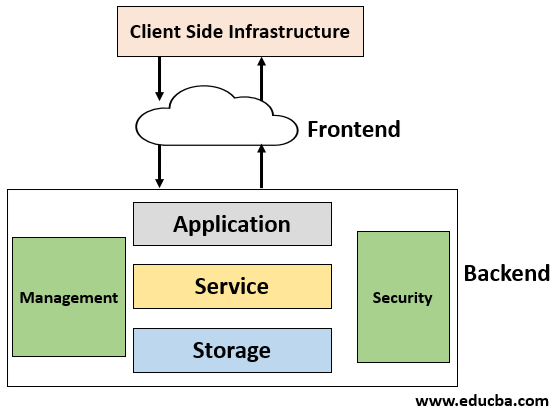 Cloud Infrastructure Diagram