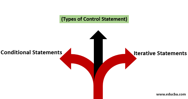 control staement in javascript 1