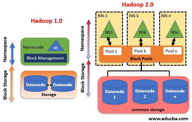 hadoop version.1
