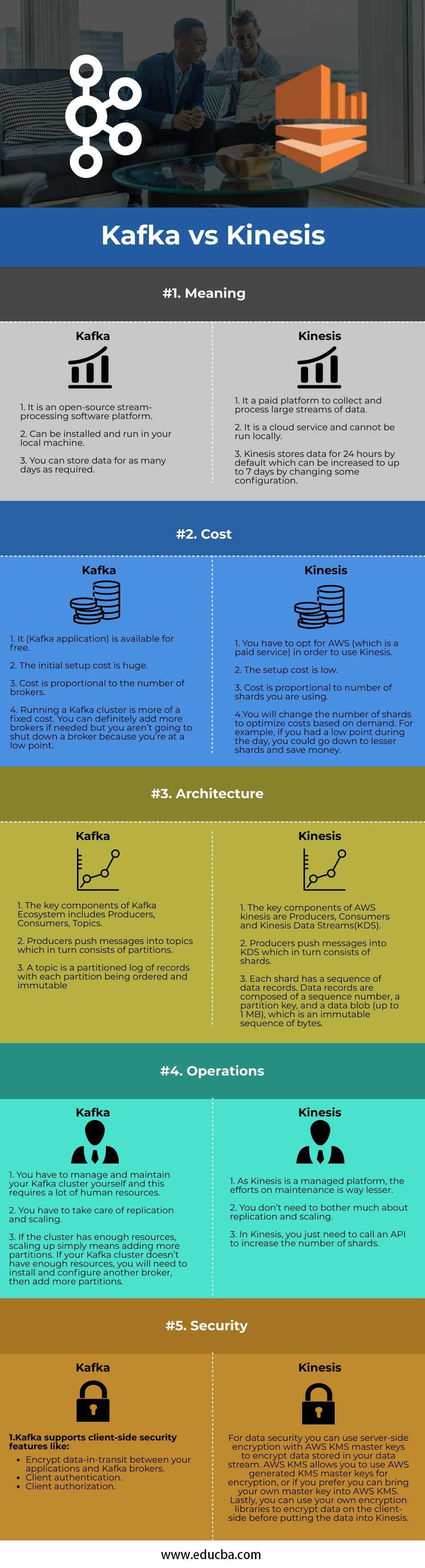 kafka-vs-kinesi-info