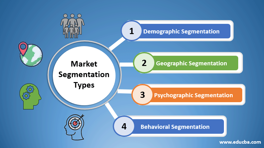 market segmentaion types