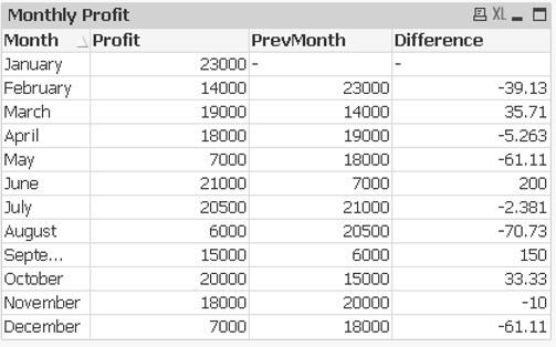 monthly profit table.2