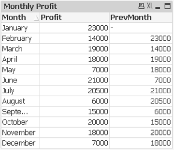 monthly profit table