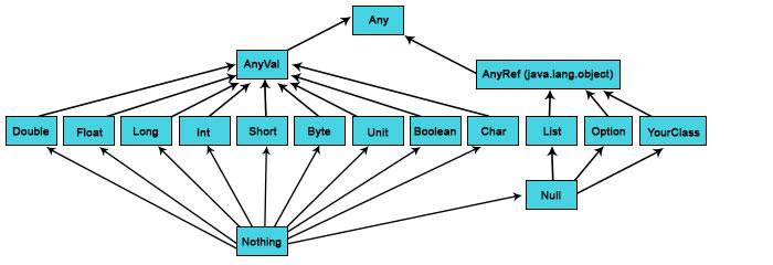 scala data types