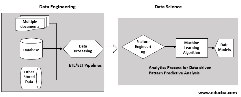 scope of data engineering