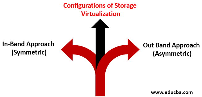 configurations of storage virtualization