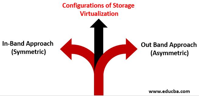 configurations of storage virtualization