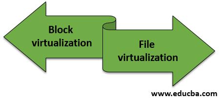 Types of Storage Virtualization