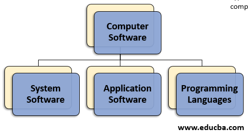 types of computer softyware