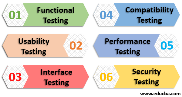 web application testing techniques
