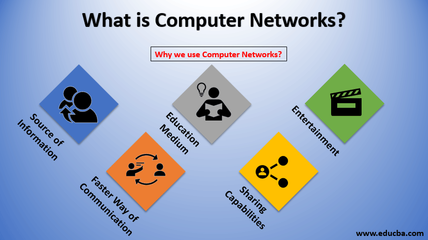 what is computer networks