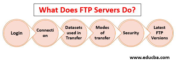 What does ftp server