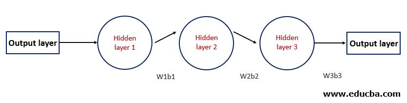 working of RNN in general