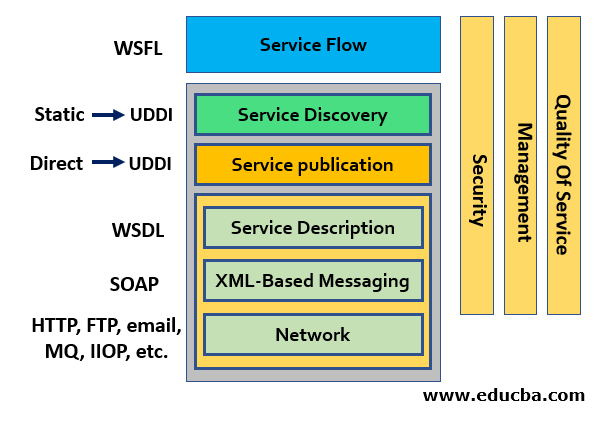 Architecture of Web Services