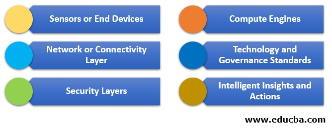 Components of IoT