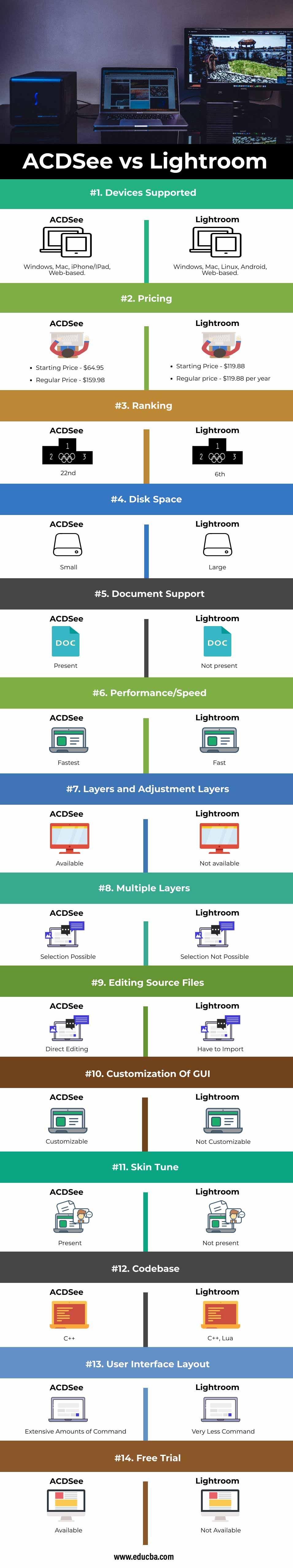 ACDSee vs Lightroom Info