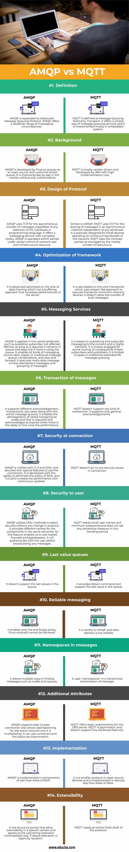 AMQP-vs-MQTT